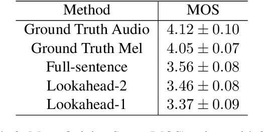 Figure 4 for Incremental Text-to-Speech Synthesis with Prefix-to-Prefix Framework