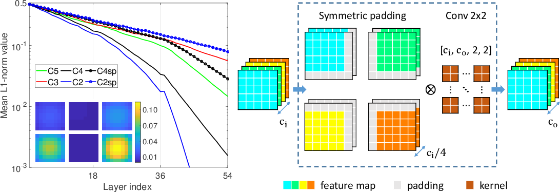 Figure 3 for Convolution with even-sized kernels and symmetric padding