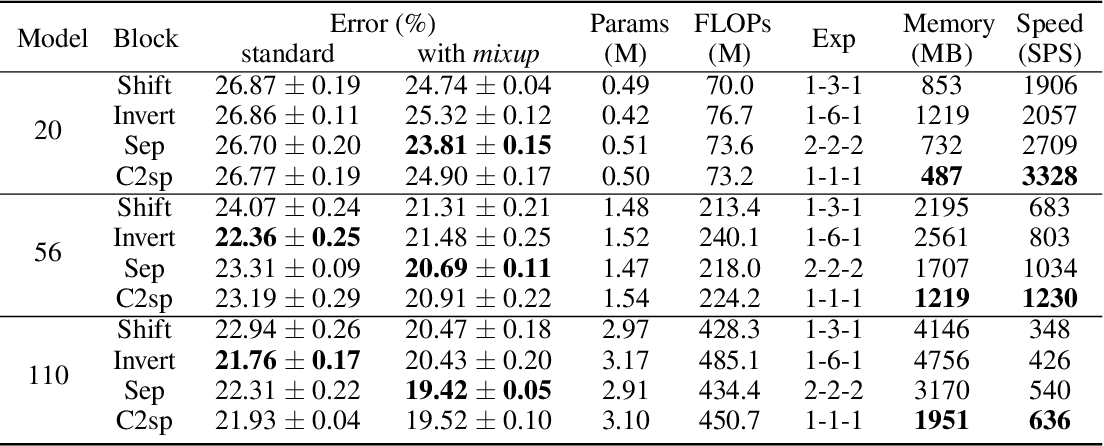 Figure 2 for Convolution with even-sized kernels and symmetric padding