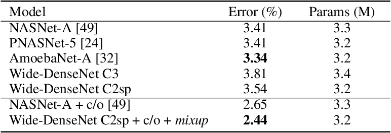 Figure 4 for Convolution with even-sized kernels and symmetric padding