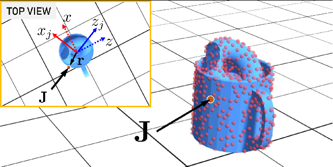 Figure 3 for Learning Generalizable Physical Dynamics of 3D Rigid Objects