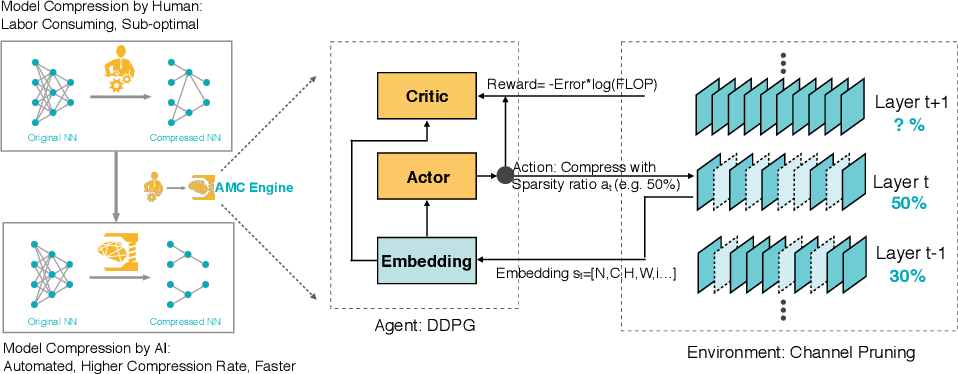 Figure 1 for AMC: AutoML for Model Compression and Acceleration on Mobile Devices