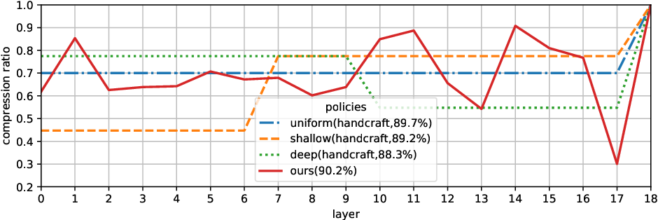 Figure 4 for AMC: AutoML for Model Compression and Acceleration on Mobile Devices