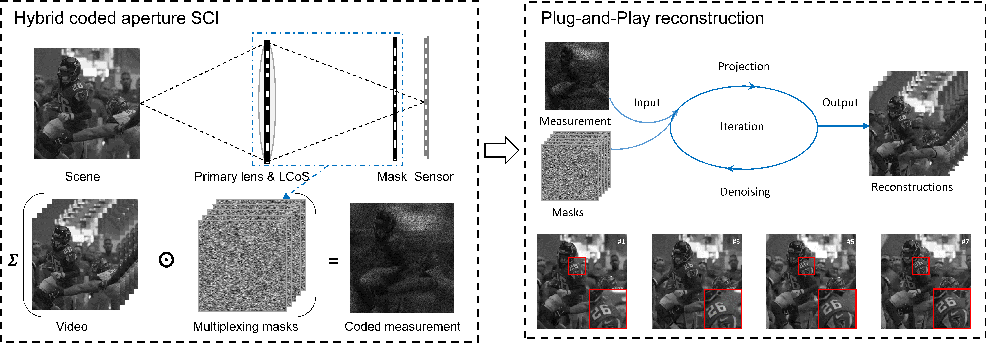 Figure 3 for 10-mega pixel snapshot compressive imaging with a hybrid coded aperture