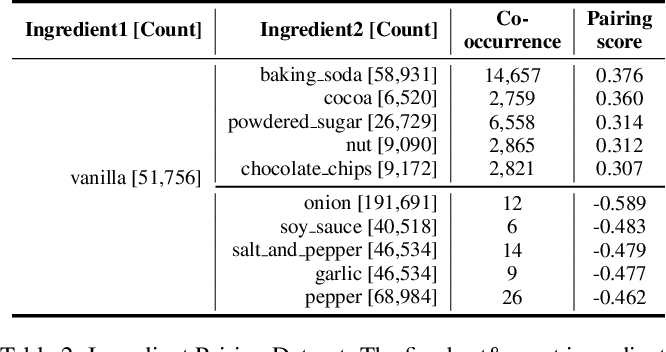 Figure 3 for KitcheNette: Predicting and Recommending Food Ingredient Pairings using Siamese Neural Networks