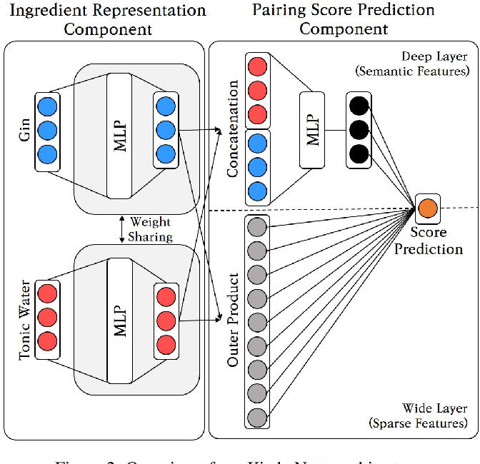 Figure 4 for KitcheNette: Predicting and Recommending Food Ingredient Pairings using Siamese Neural Networks