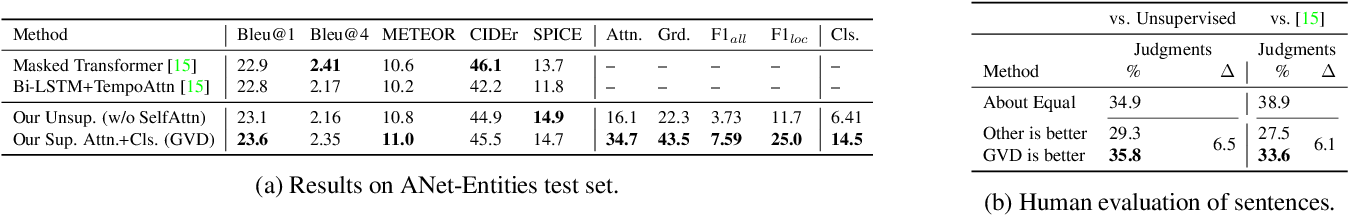 Figure 2 for Grounded Video Description