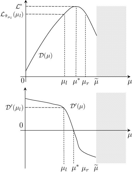 Figure 1 for Efficient Optimistic Exploration in Linear-Quadratic Regulators via Lagrangian Relaxation