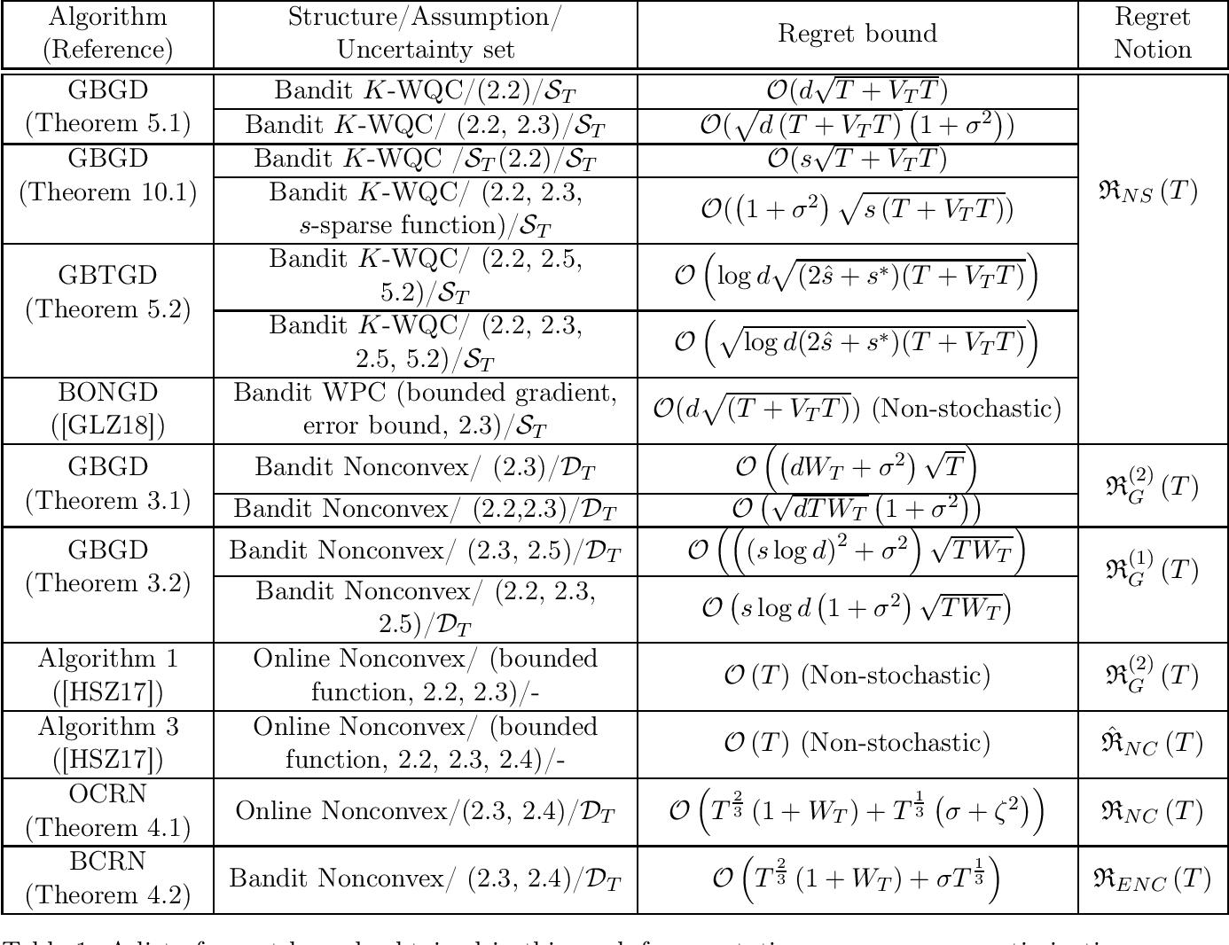 Figure 1 for Multi-Point Bandit Algorithms for Nonstationary Online Nonconvex Optimization