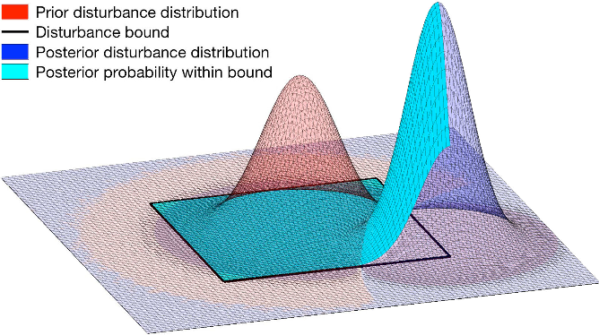 Figure 2 for A General Safety Framework for Learning-Based Control in Uncertain Robotic Systems