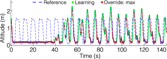 Figure 3 for A General Safety Framework for Learning-Based Control in Uncertain Robotic Systems