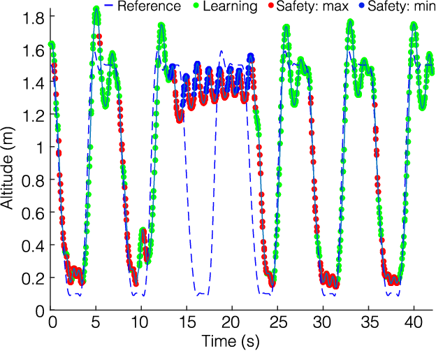 Figure 4 for A General Safety Framework for Learning-Based Control in Uncertain Robotic Systems