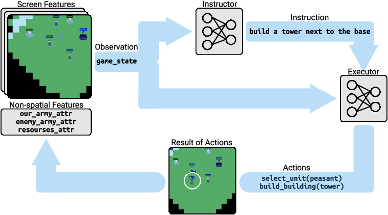 Figure 1 for Hierarchical Decision Making by Generating and Following Natural Language Instructions
