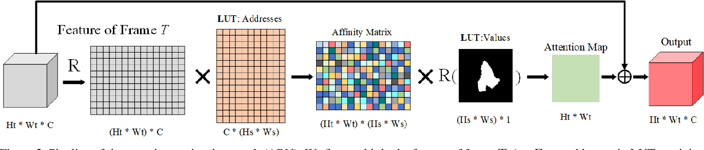Figure 3 for Towards Accurate Pixel-wise Object Tracking by Attention Retrieval
