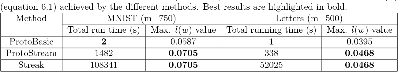 Figure 2 for Streaming Methods for Restricted Strongly Convex Functions with Applications to Prototype Selection
