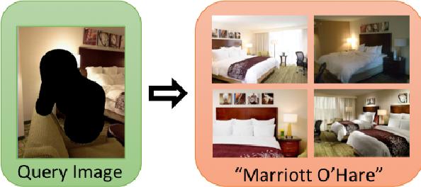 Figure 1 for Hotels-50K: A Global Hotel Recognition Dataset