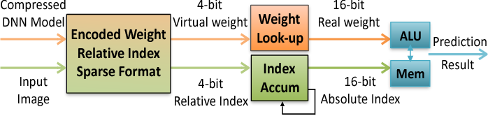 Figure 1 for EIE: Efficient Inference Engine on Compressed Deep Neural Network