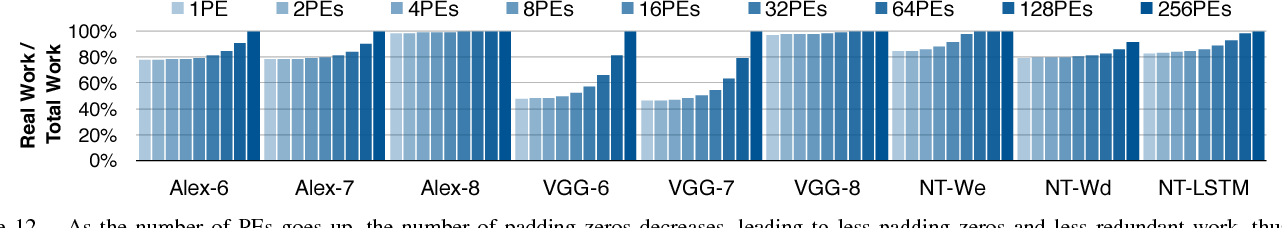 Figure 4 for EIE: Efficient Inference Engine on Compressed Deep Neural Network