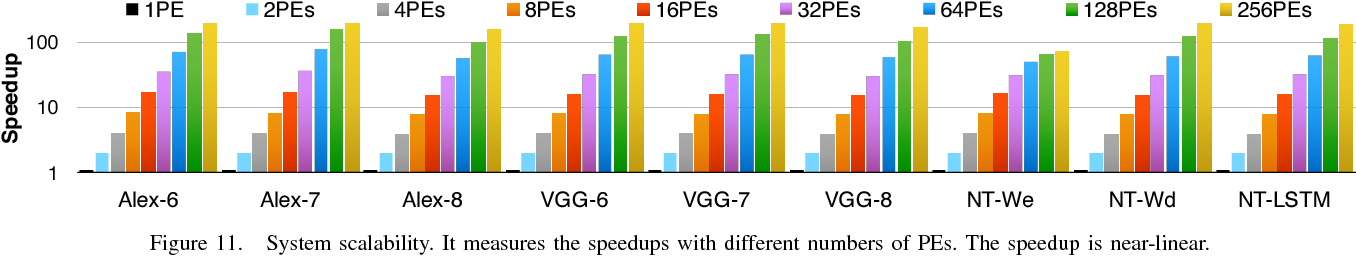 Figure 3 for EIE: Efficient Inference Engine on Compressed Deep Neural Network