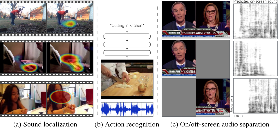 Figure 1 for Audio-Visual Scene Analysis with Self-Supervised Multisensory Features