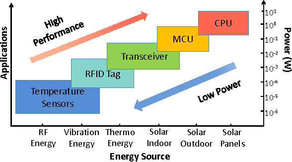 Figure 1 for A Light-powered, Always-On, Smart Camera with Compressed Domain Gesture Detection