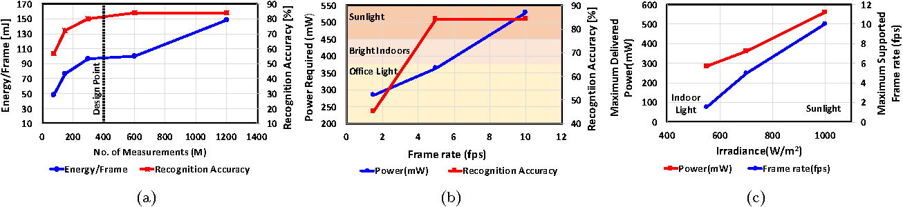 Figure 4 for A Light-powered, Always-On, Smart Camera with Compressed Domain Gesture Detection