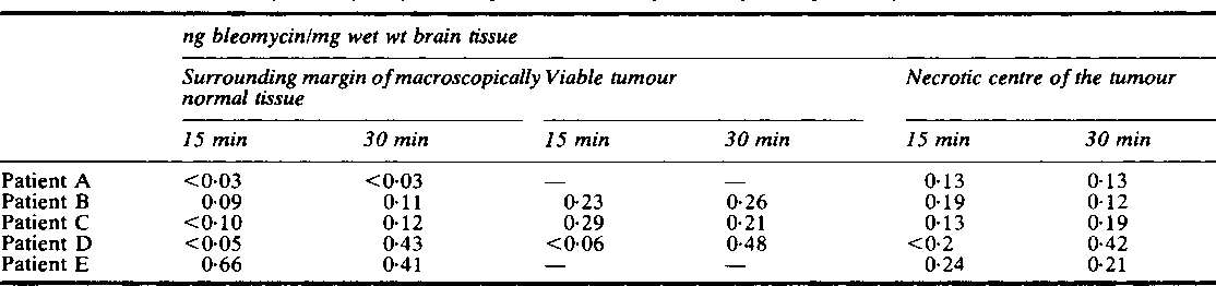 Table 1 Tumour levels ofbleomycin following intravenous injection of10 mg bleomycin