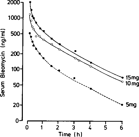 Fig. 1 Bleomycin clearance from blood following intravenous injection in a human subject with a malignant cerebral glioma (patient 1).