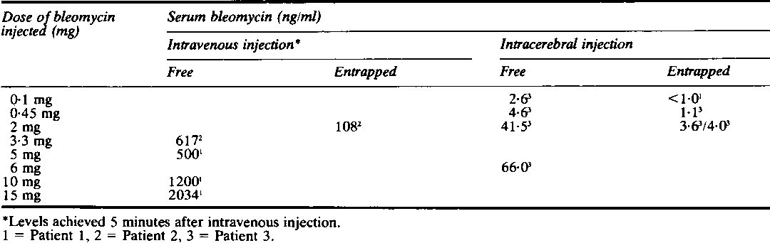 Table 2 Peak serum bleomycin levels achieved following injecton ofbleomycin, free and entrapped within liposomes