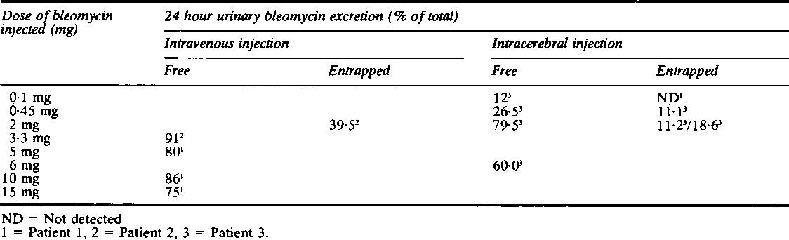 Table 3 24 hour urinary excretion ofbleomycin following injection ofbleomycin, free and entrapped within liposomes