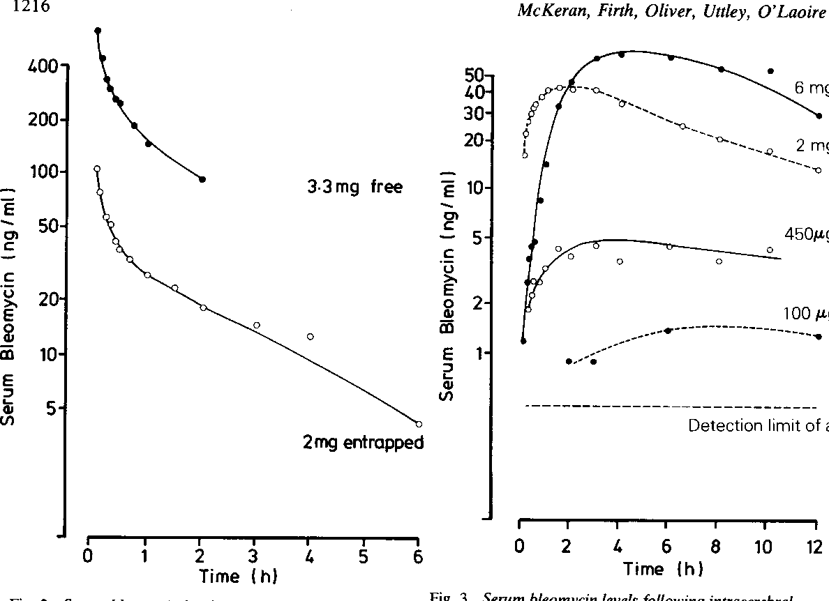 Fig. 3 Serum bleomycin levels following intracerebral injection offree bleomycin in a subject with malignant gliomas (patient 3).