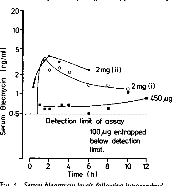 Fig. 4 Serum bleomycin levels following intracerebral injection ofbleomycin entrapped within liposomes in 2 subjects with malignant gliomas (patients 1 and 3).