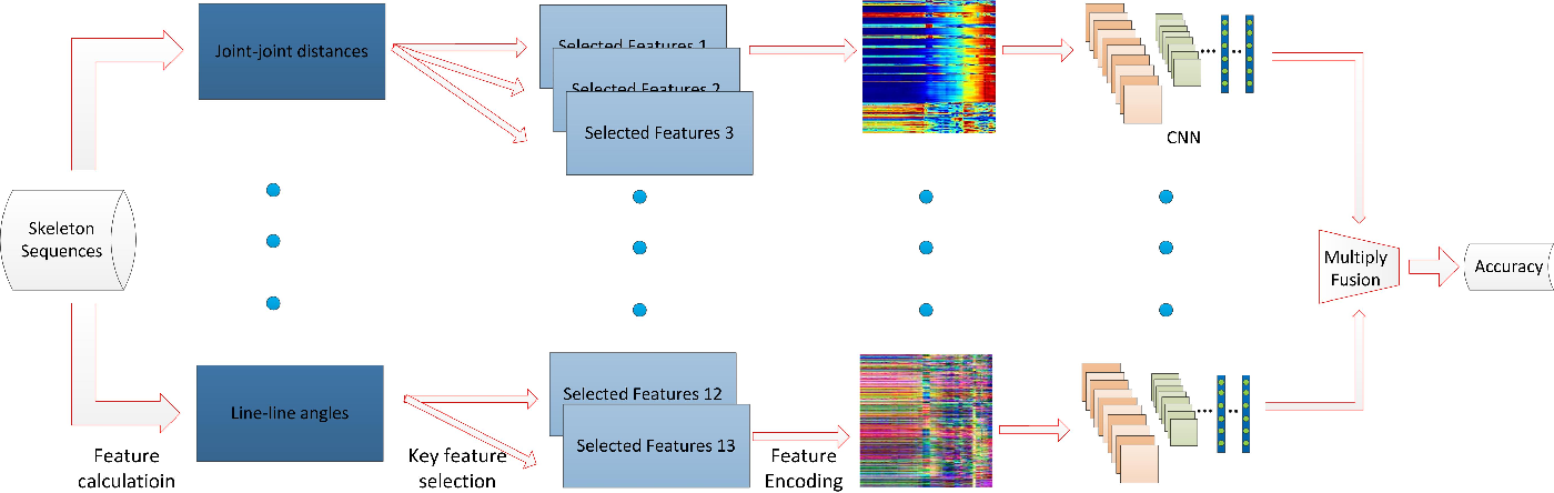 Figure 1 for Investigation of Different Skeleton Features for CNN-based 3D Action Recognition