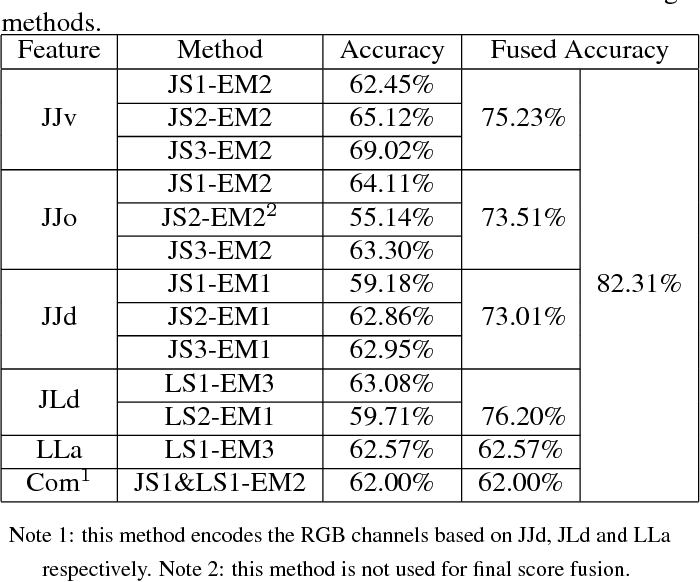 Figure 2 for Investigation of Different Skeleton Features for CNN-based 3D Action Recognition