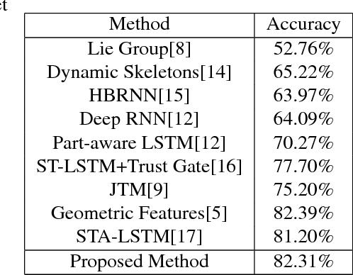 Figure 4 for Investigation of Different Skeleton Features for CNN-based 3D Action Recognition