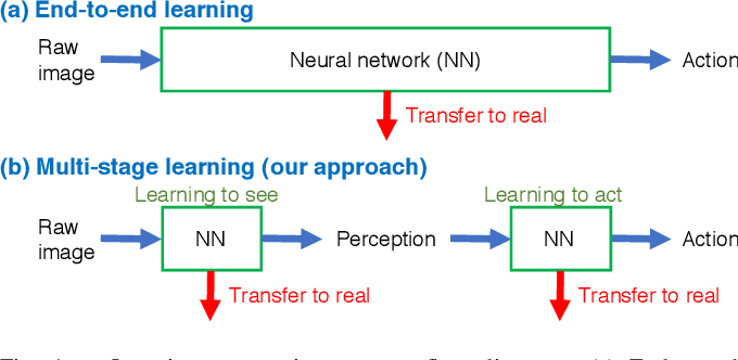 Figure 1 for Transfer learning from synthetic to real images using variational autoencoders for robotic applications