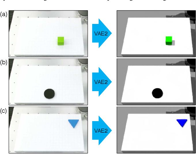 Figure 2 for Transfer learning from synthetic to real images using variational autoencoders for robotic applications