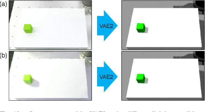 Figure 4 for Transfer learning from synthetic to real images using variational autoencoders for robotic applications