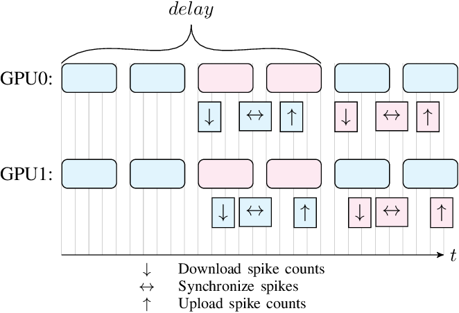 Figure 3 for Multi-GPU SNN Simulation with Perfect Static Load Balancing