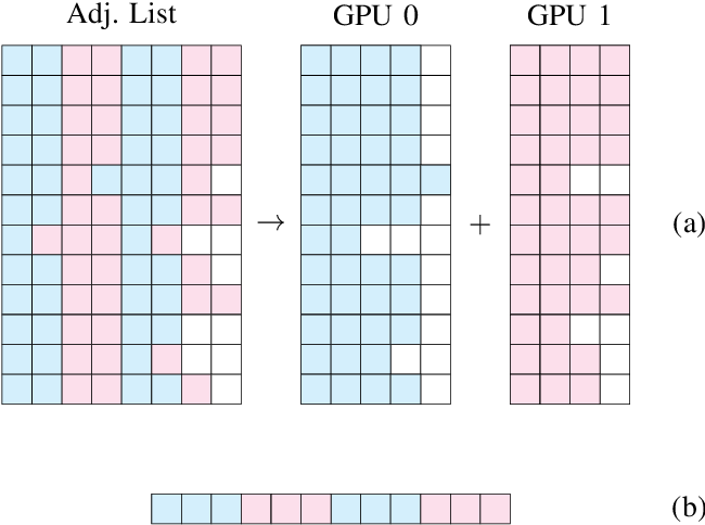 Figure 4 for Multi-GPU SNN Simulation with Perfect Static Load Balancing