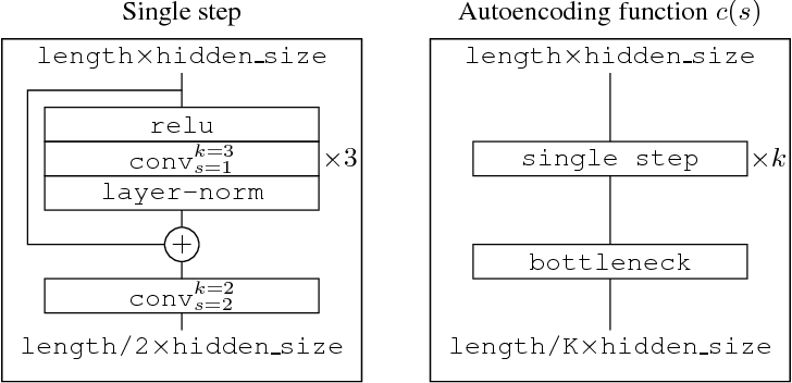 Figure 1 for Discrete Autoencoders for Sequence Models