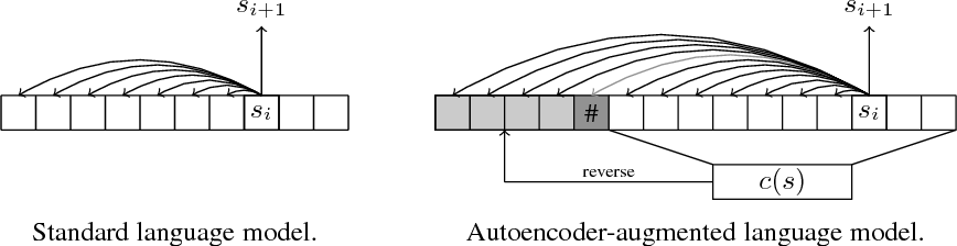 Figure 3 for Discrete Autoencoders for Sequence Models