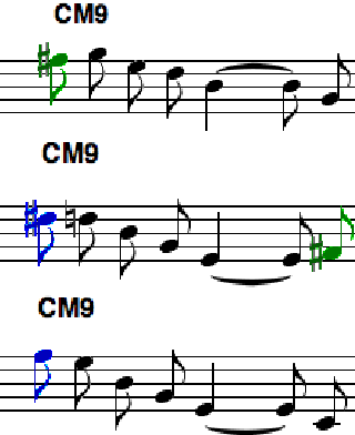 Fig. 2. Licks over CM9 in the pattern (A8 L8 S8 C8 H4. S8)