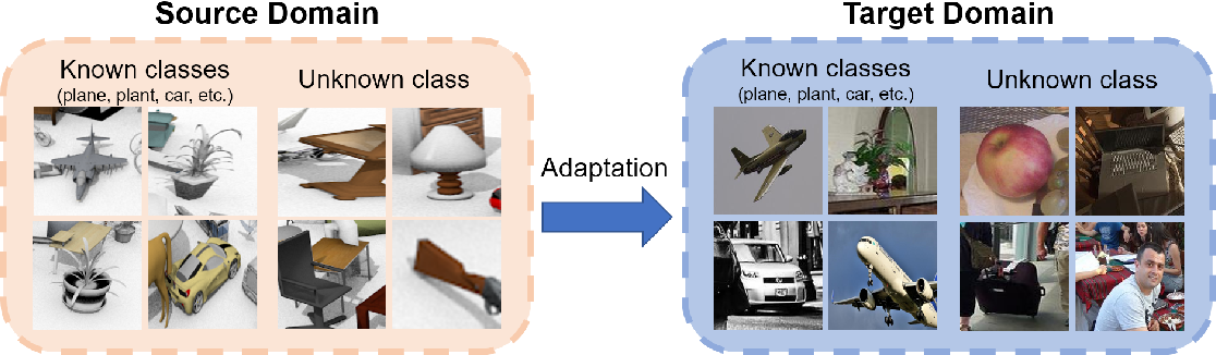 Figure 1 for Known-class Aware Self-ensemble for Open Set Domain Adaptation