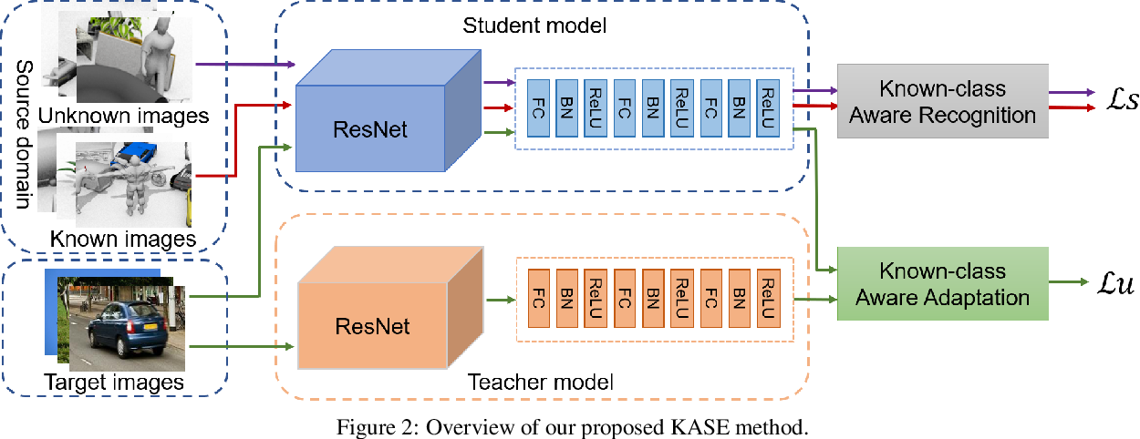 Figure 3 for Known-class Aware Self-ensemble for Open Set Domain Adaptation