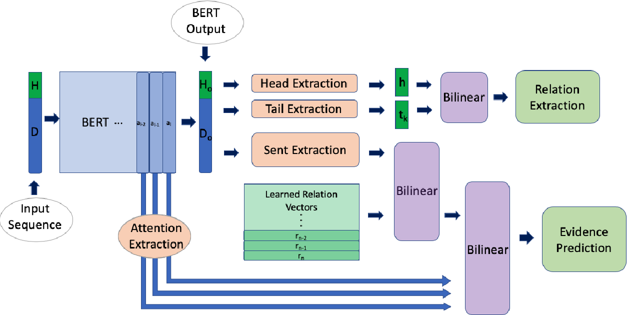 Figure 3 for Entity and Evidence Guided Relation Extraction for DocRED