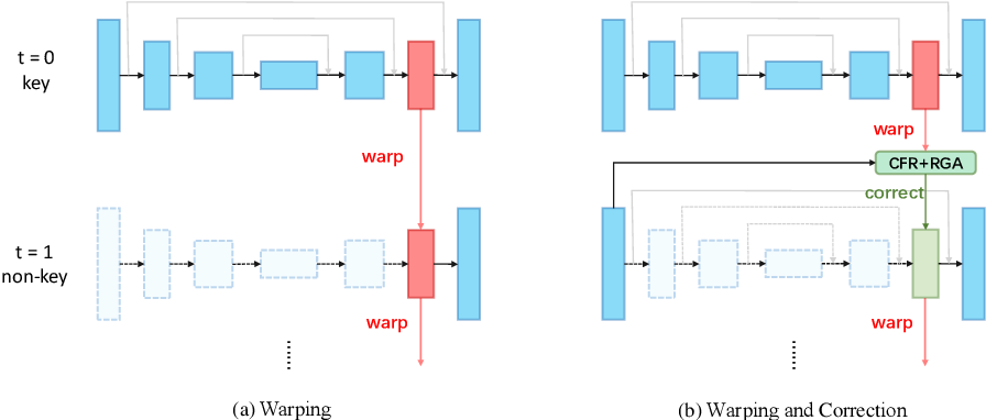 Figure 3 for How to Train Your Dragon: Tamed Warping Network for Semantic Video Segmentation
