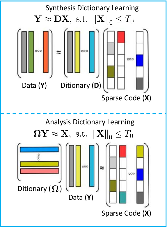 Figure 1 for Learning efficient structured dictionary for image classification