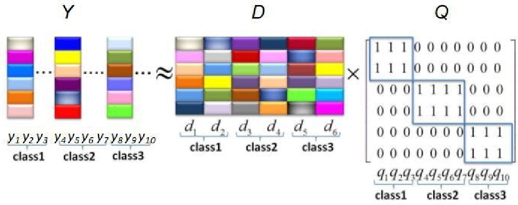 Figure 4 for Learning efficient structured dictionary for image classification