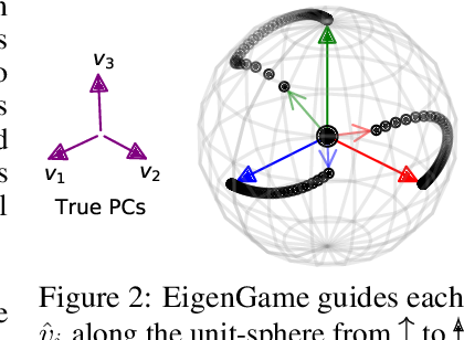 Figure 2 for EigenGame: PCA as a Nash Equilibrium